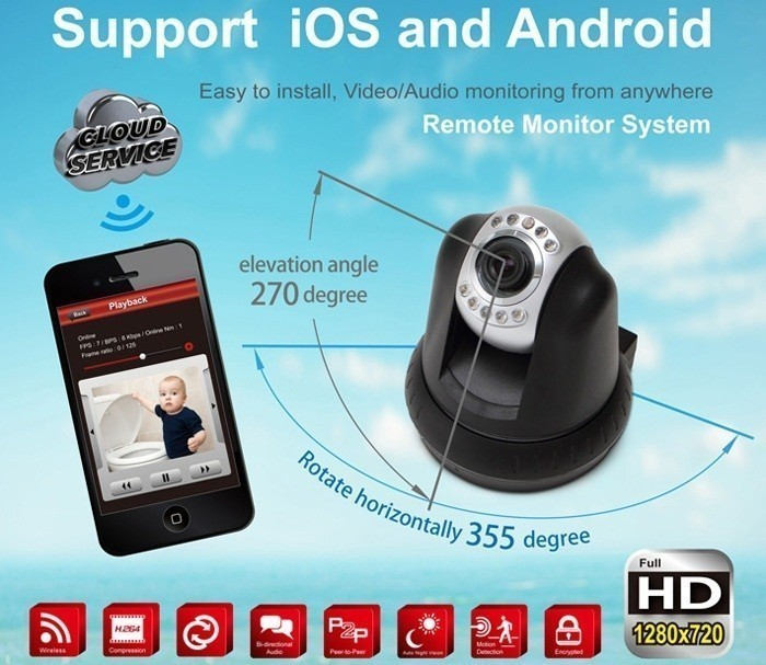 IP Security Camera for iOS, Android and PC